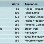 Choosing a generator – how much power do I need?